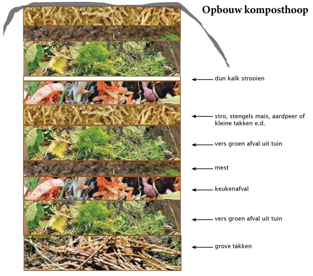 opbouw-komposthoop